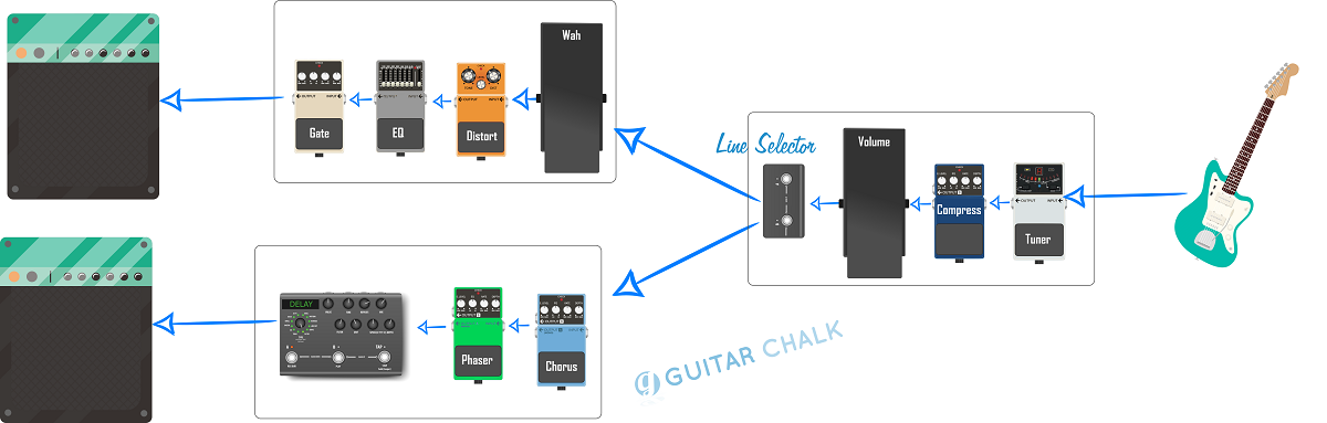 Guitar Pedal Order Graphic (line selector_2) (smaller)