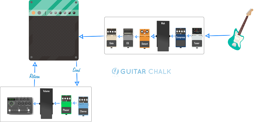 Guitar Pedal Order Graphic (with effects loop)(smaller)