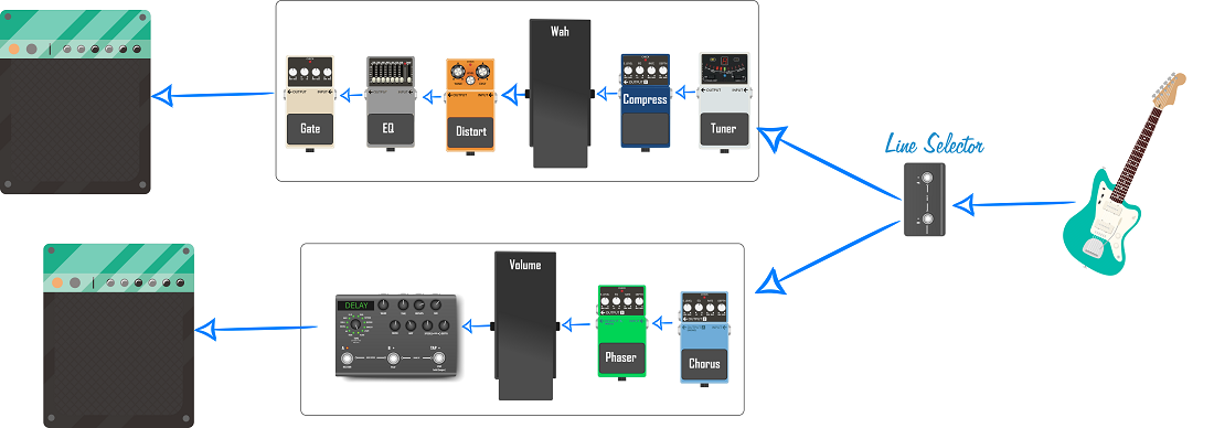 Guitar Pedal Order Graphic (with line selector) (small)