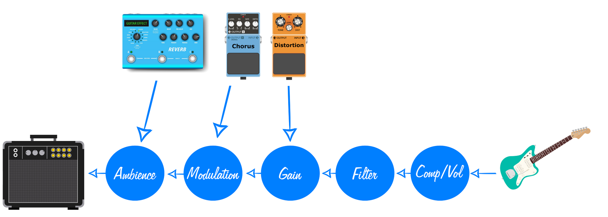 Guitar Pedal Order Graphic