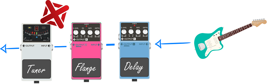 Guitar Pedal Order with Tuner_Incorrect Arrangement