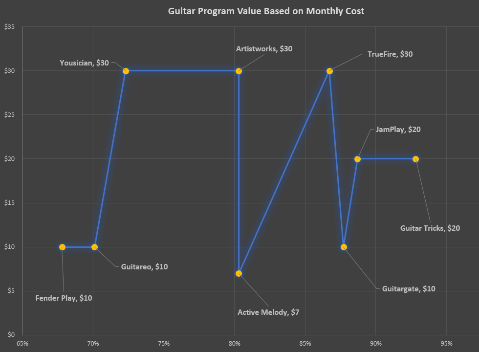 Online Guitar Lesson Value Chart