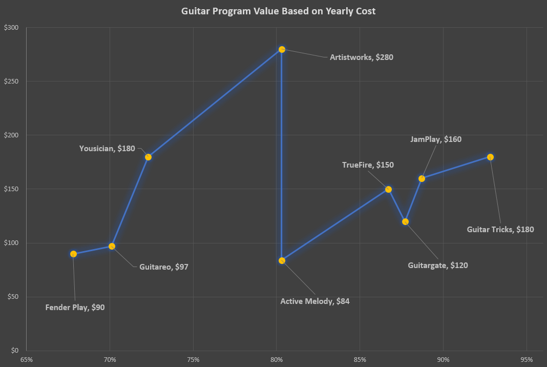 Guitar Program Value Based on Yearly Cost
