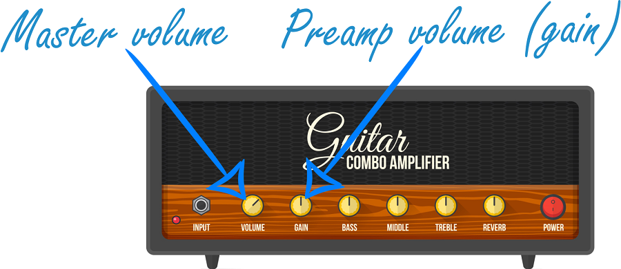 How to Use a Guitar Amp_Volume
