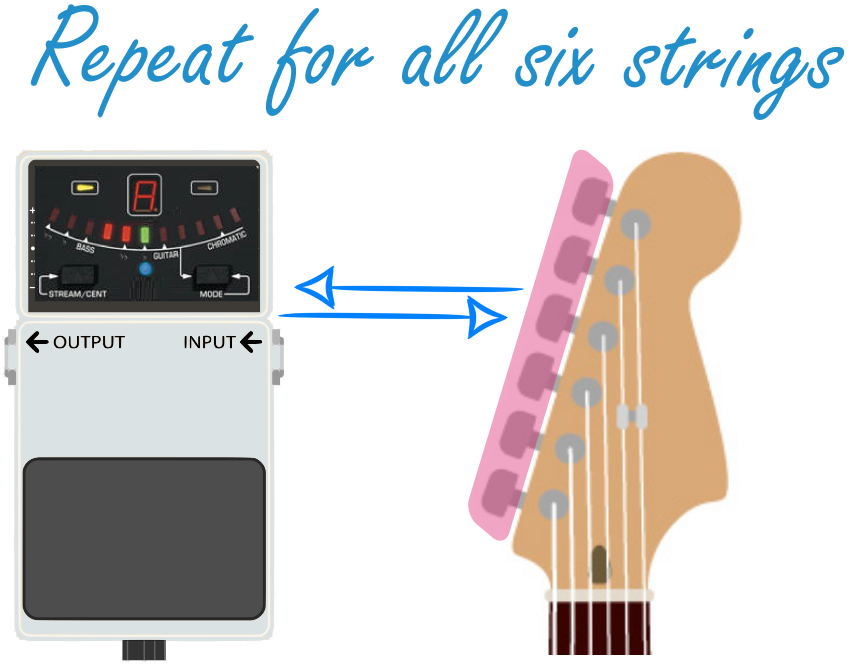 How to Use a Guitar Tuner_All Strings