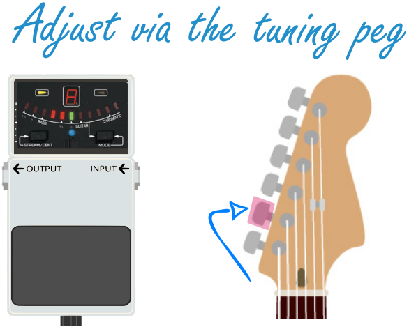 How to Use a Guitar Tuner_Tuning Peg