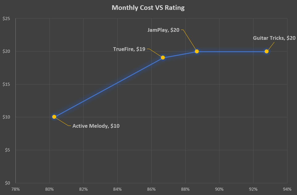 Intermediate Guitar Lesson Recommendations - Cost VS Rating Graph