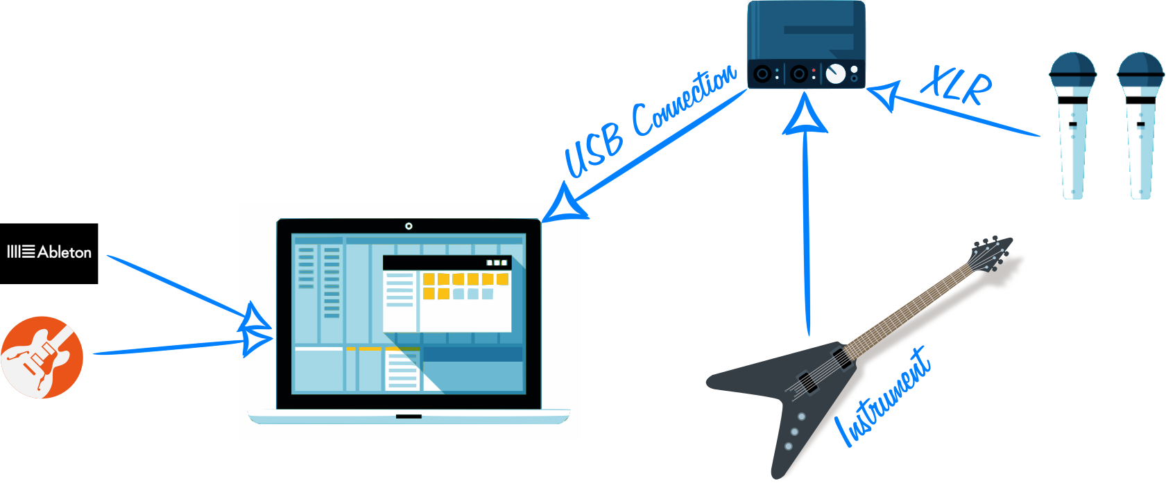 Laptop to USB Connection with Microphones