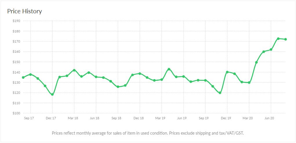 Line 6 DL4 Price History