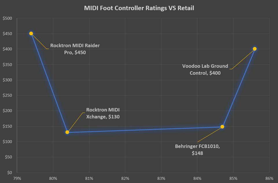 MIDI Foot Controller Ratings VS Retail