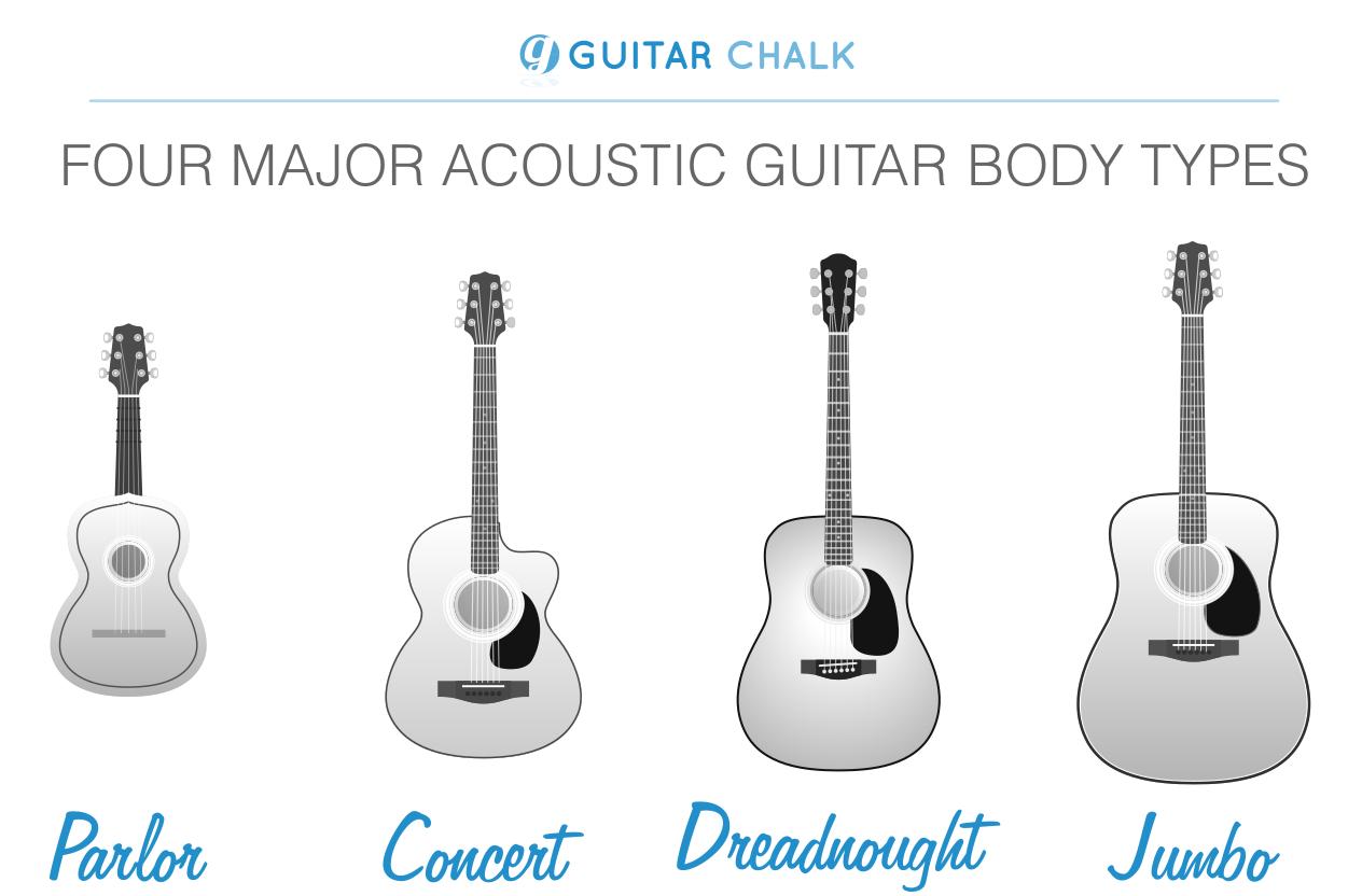 Four Major Acoustic Guitar Body Shapes