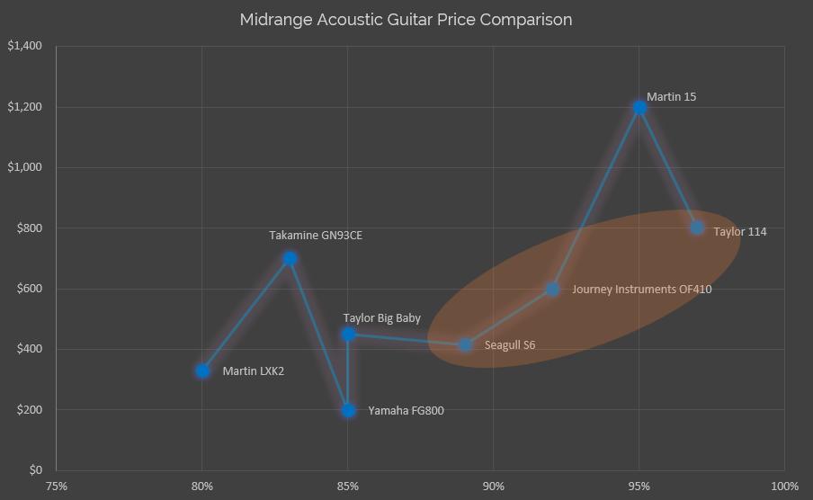 Midrange Acoustic Guitar Value Chart and Price Comparison