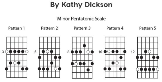 Minor Pentatonic Guitar Scales by Kathy Dickson
