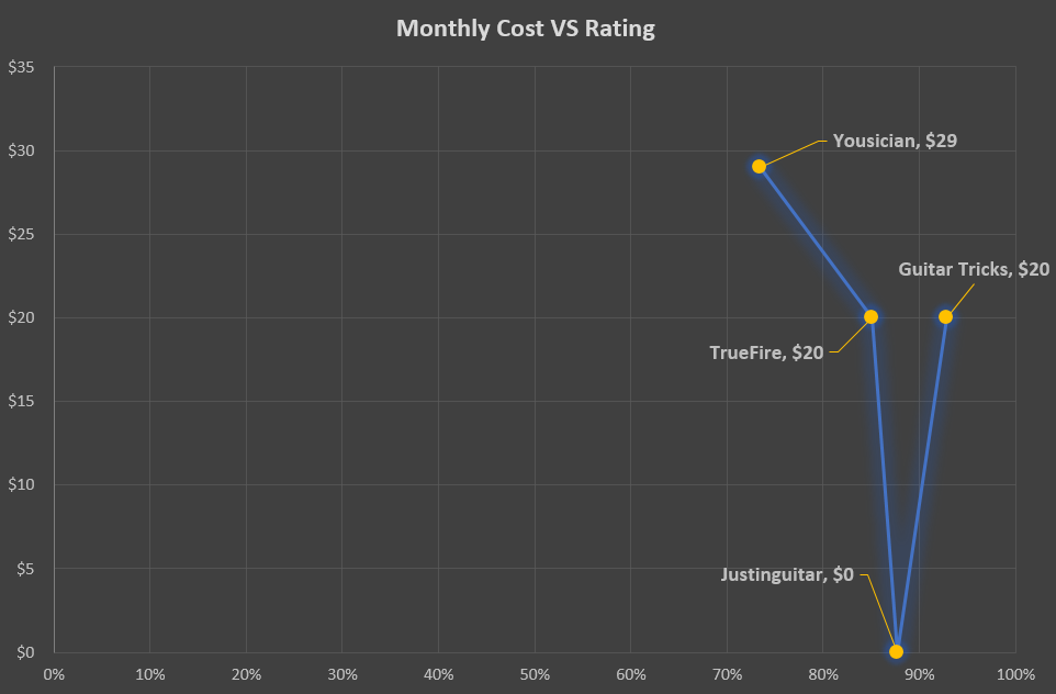 Monthly Cost VS Rating