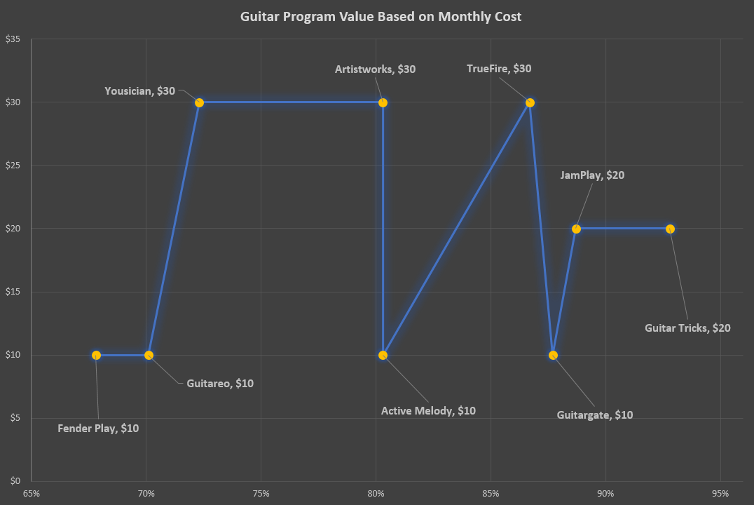 Monthly Cost