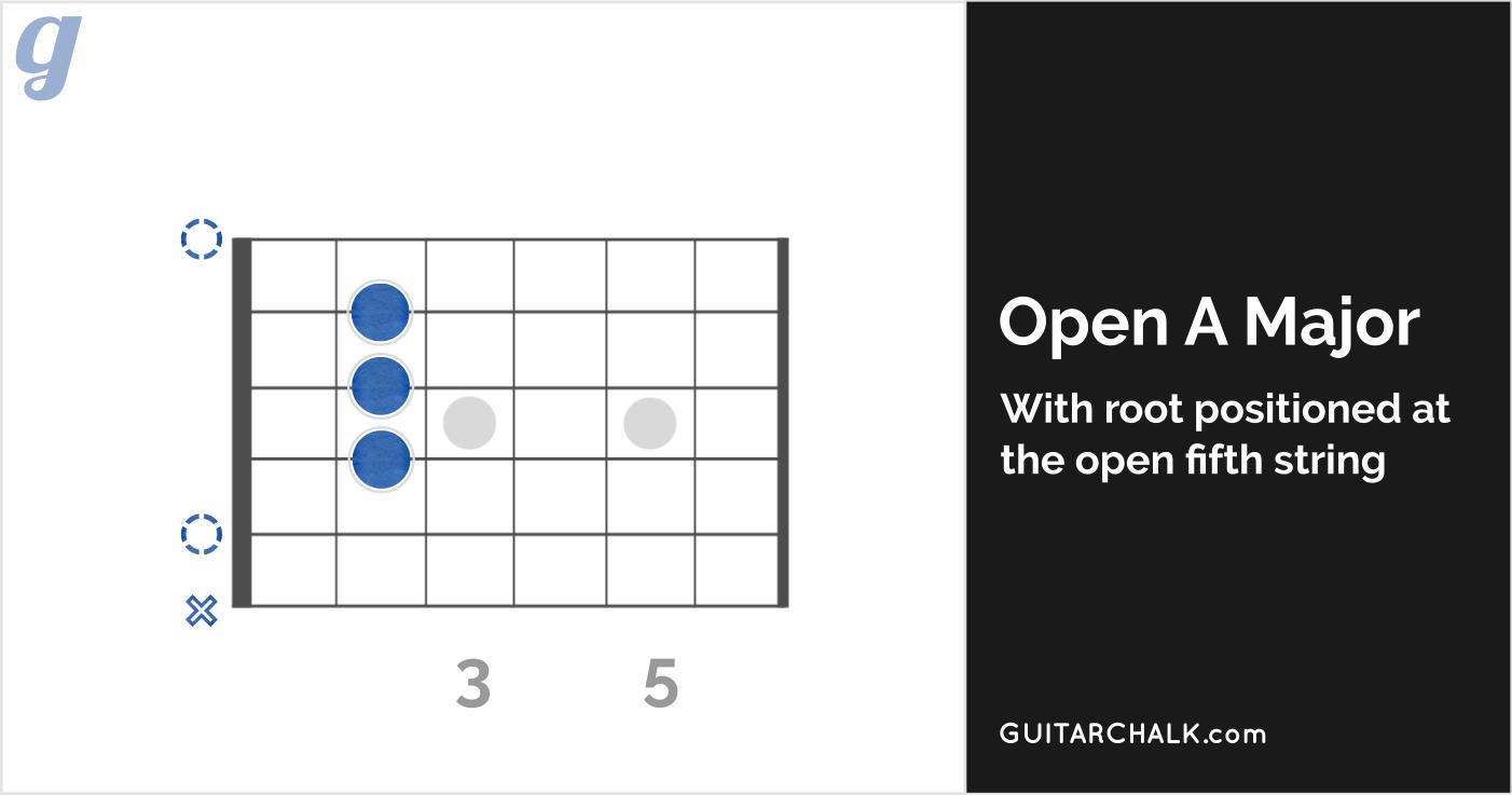 Open A Major Guitar Chord Diagram