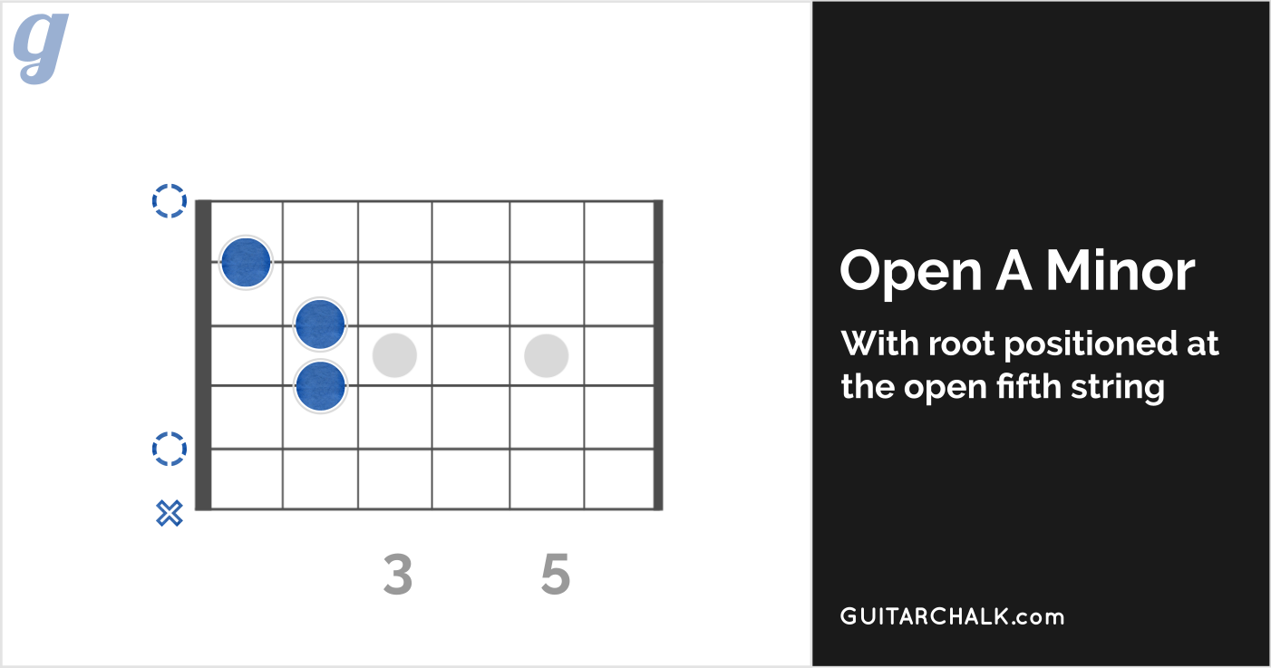 Open A Minor Guitar Chord Diagram