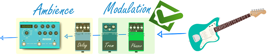 Ordering Guitar Pedals Graphic_1