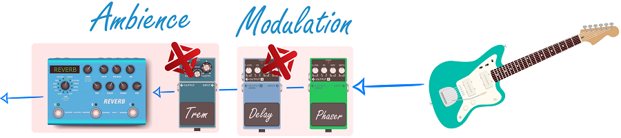 Ordering Guitar Pedals Graphic_2