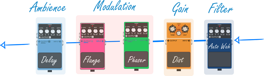 Ordering Guitar Pedals Graphic_3