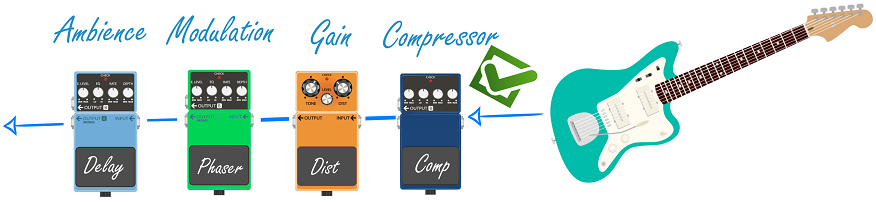 Ordering Guitar Pedals Graphic_4