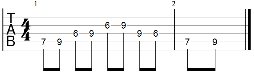 Pentatonic Scale Exercise (guitar tab)