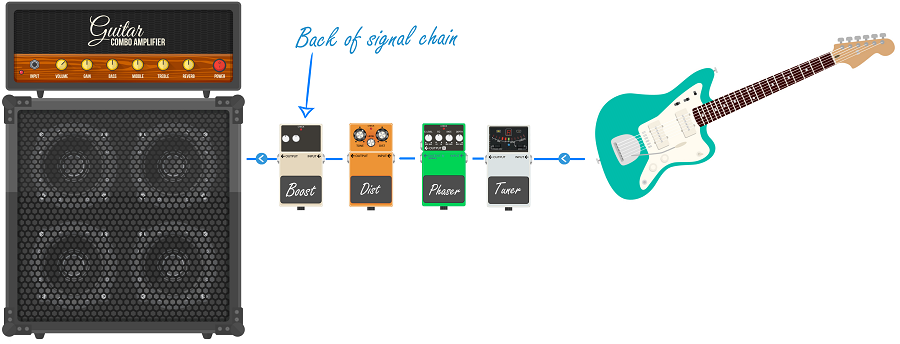 Post-Pedal Boost Graphic