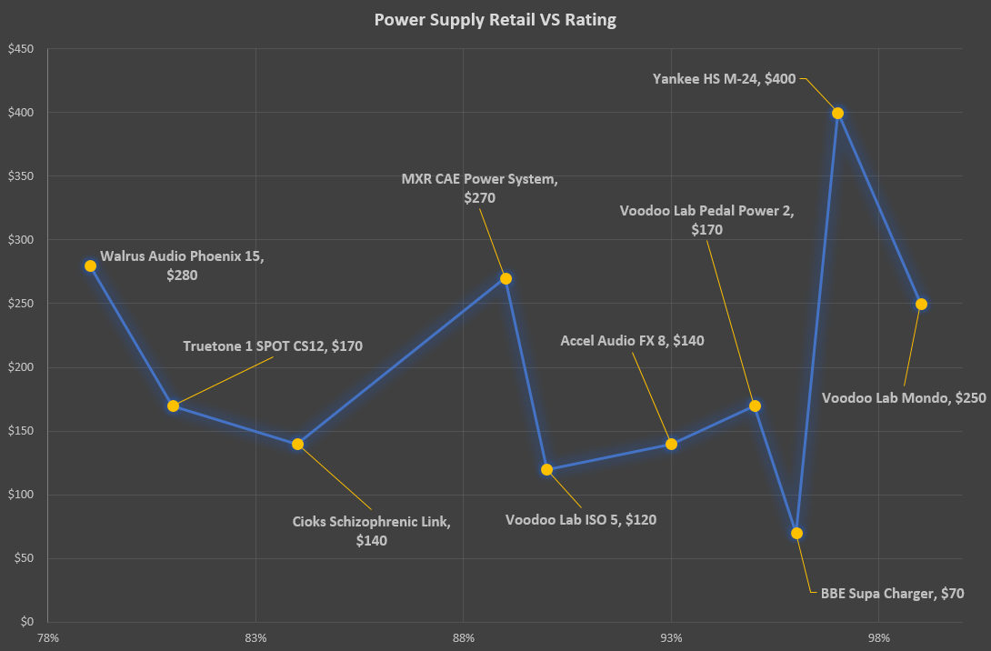 Power Supply VS Retail Rating