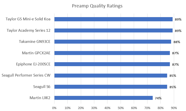 Preamp Quality Ratings