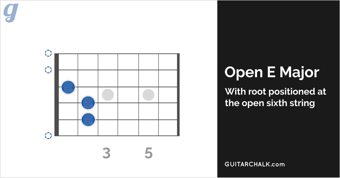 Second Form Open E Major Chord Diagram