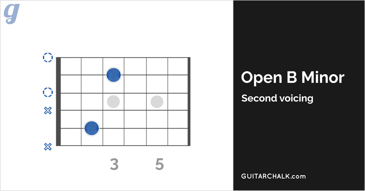 22 Basic Guitar Chords For Beginners With Diagrams Tabs And Audio Chord Chart Acoustic Sketch Electric Diagram Second Voicing Open B Minor Fixed