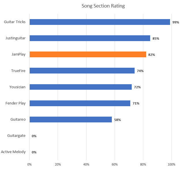 Song Section Rating Chart (JamPlay Highlight)