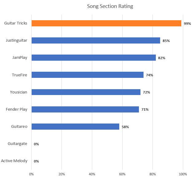 Song Section Rating Chart with Guitar Tricks Highlight