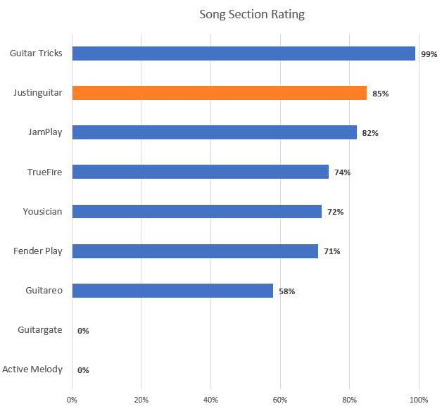 Song Section Rating Chart with Justinguitar Highlight