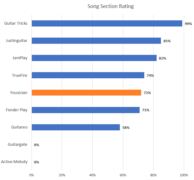 Song Section Rating Chart with Yousician Highlight