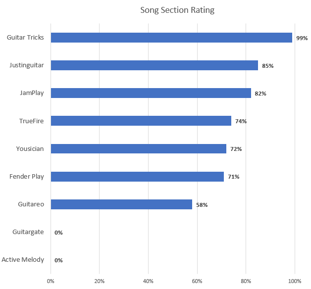 Song Section Rating Chart