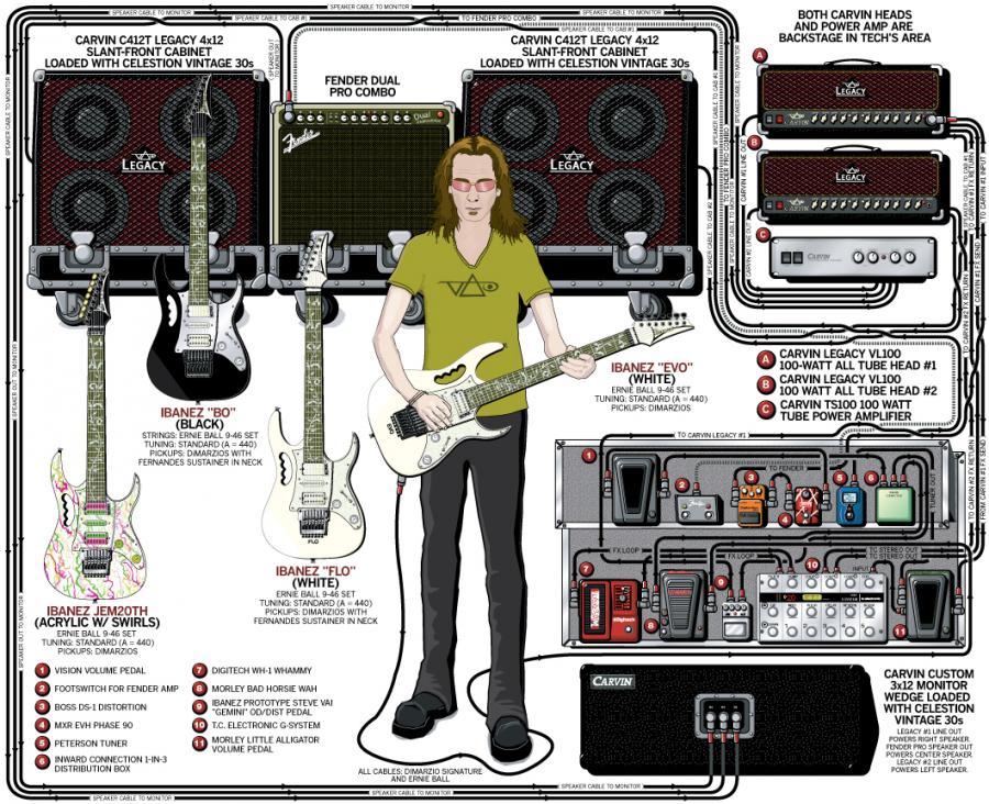 Steve Vai Guitar Rig