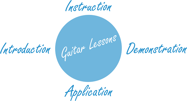 The Definition of Guitar Lessons