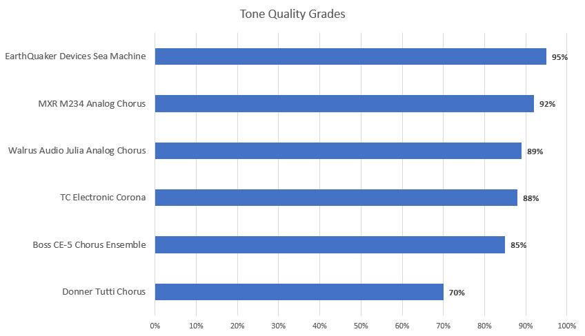Tone Quality Grades - Includes Donner Tutti Chorus