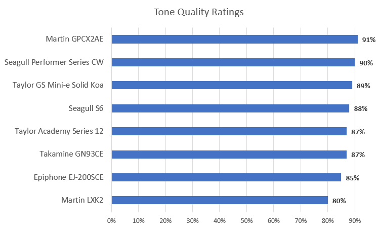 Tone Quality Ratings