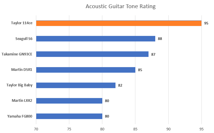Tone Rating with 114ce Highlight