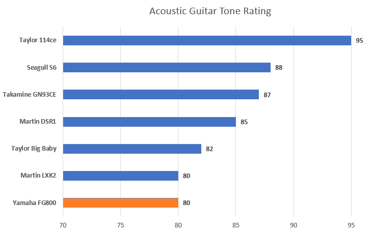Tone Rating with FG800 Highlight
