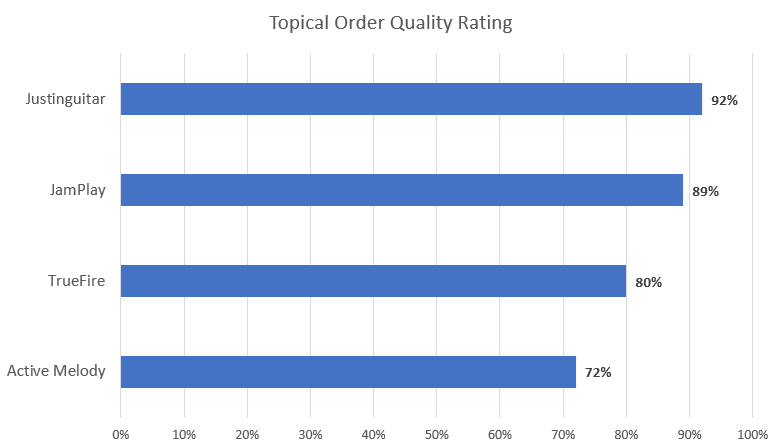 Topical Order Quality Ratings for the Best YouTube Guitar Lessons
