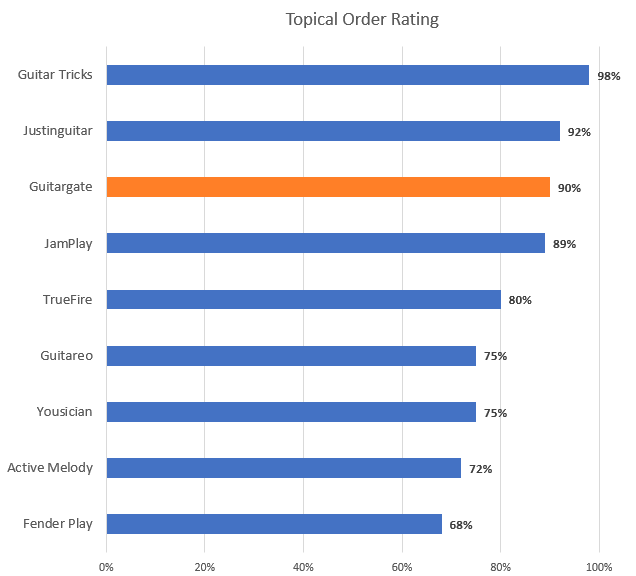 Topical Order Rating Chart with Guitargate Highlight