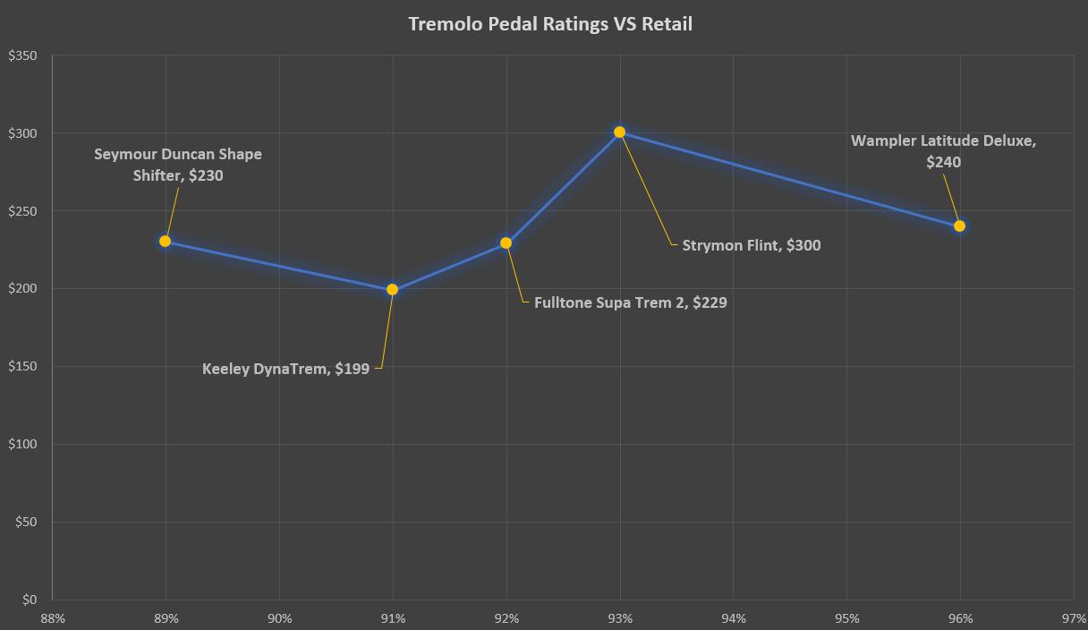 Tremolo Pedal Ratings VS Retail