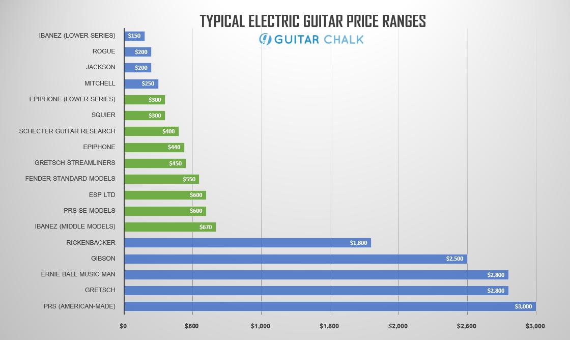 33 Best Cheap Electric Guitars (high value) | Guitar Chalk