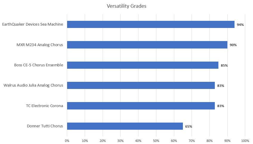 Versatility Grades - Overall