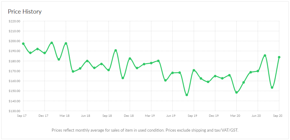Walrus Audio Descent Pricing History on Reverb