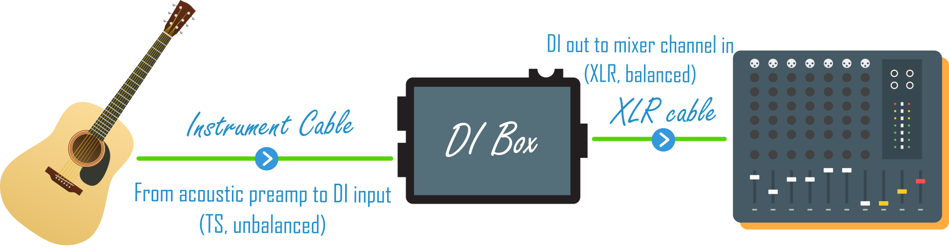 Acoustic Guitar Preamp to DI Box to Mixer Graphic