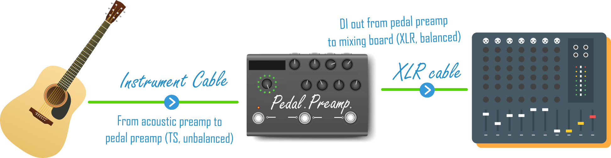 Acoustic Guitar to a Pedal Preamp